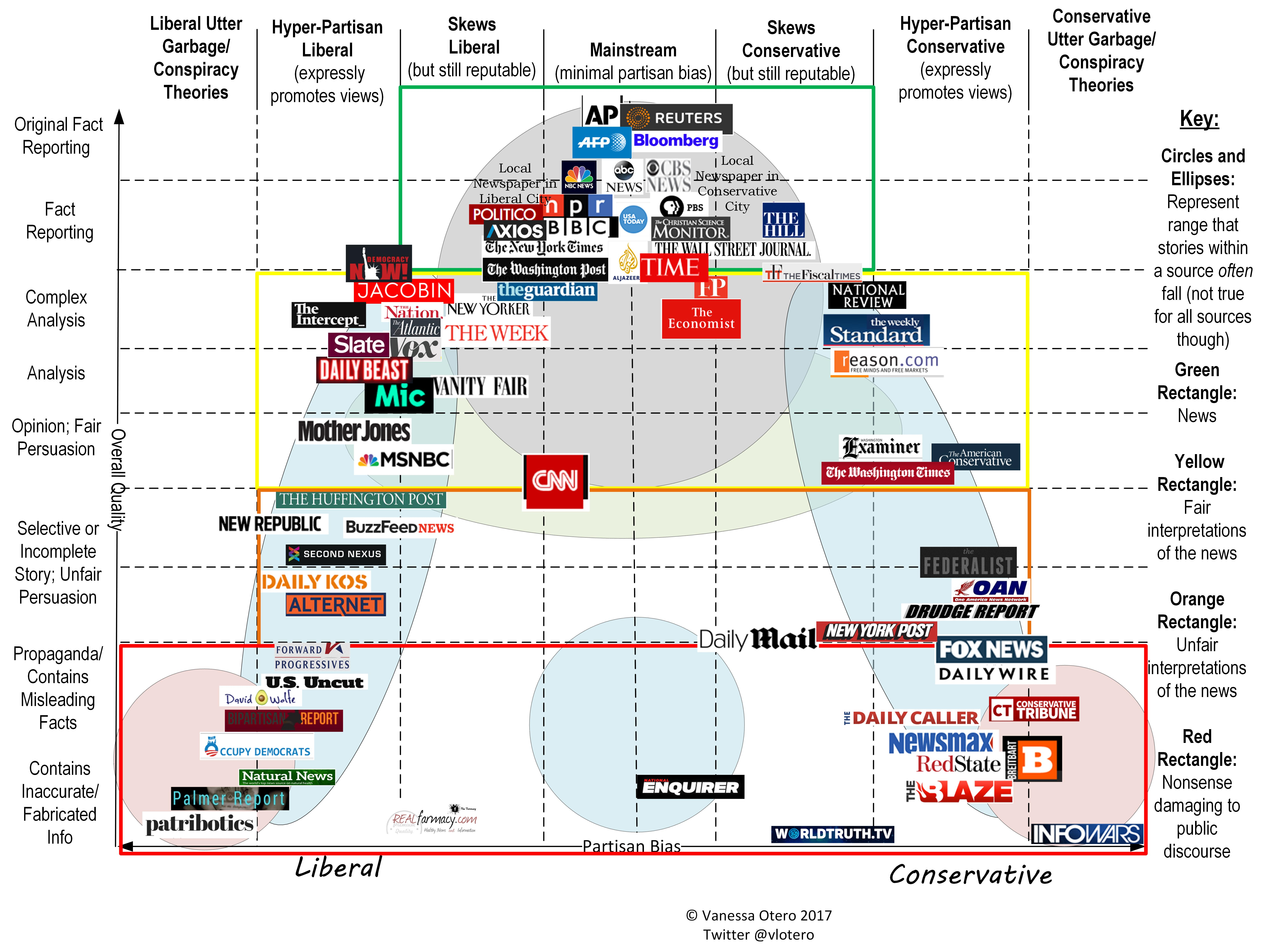the bias in media in australia The murdoch media and the australian labor government (2007 to we define media bias as slanted work-in-90-days-as-australia-network-closes media.